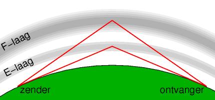 reflectie ionosfeer